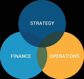 Strategy | Finance | Operations