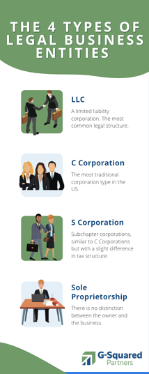 The 4 Types of Legal Business Industries [Infographic]